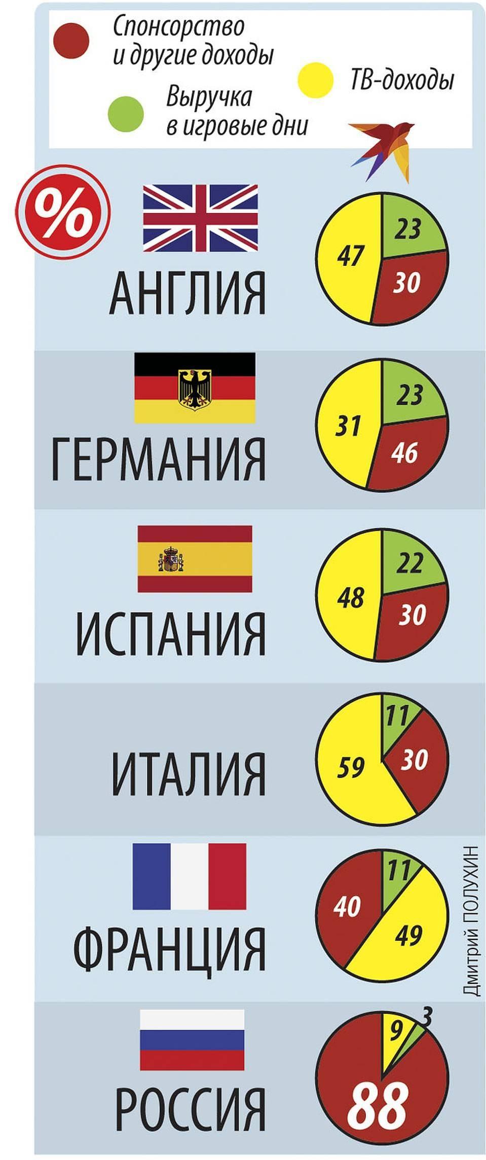 Самые дорогие продажи российских футбольных клубов