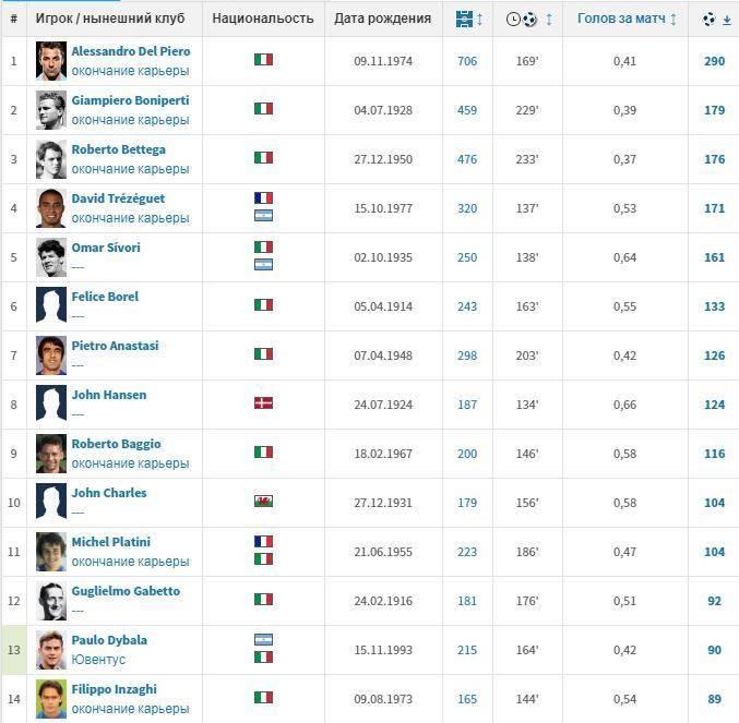 Статистика и рекорды футбольного клуба «ювентус»