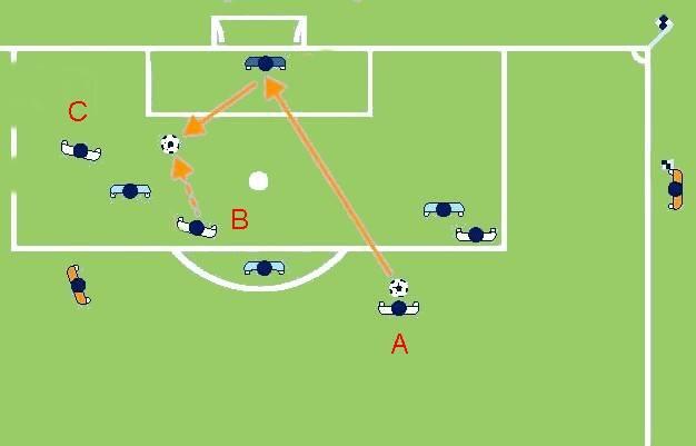 Тренировка ударов по мячу в футболе – как правильно бить?
