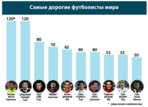 Топ-10 самых дорогих пар бутс в мире от известнейших футболистов