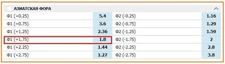 Нулевая фора / фора 1 (0) / ф1 (0)