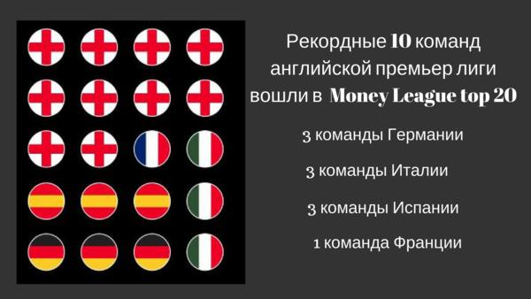 Сборная франции по футболу: титулованные клубы франции