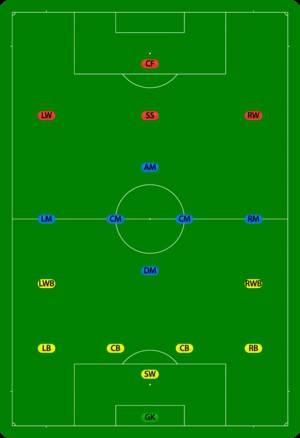 Роль и задачи защитника в футболе