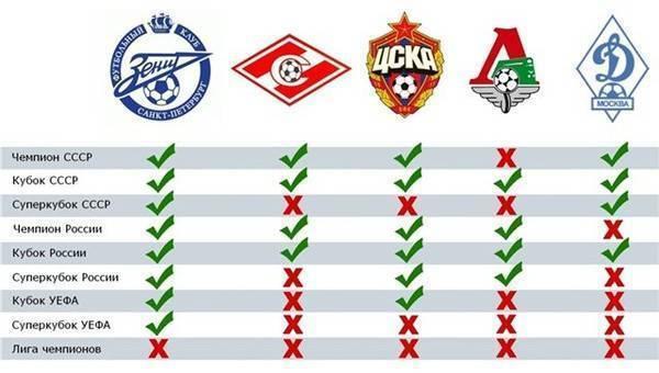 Топ-10 самых титулованных клубов мира по футболу