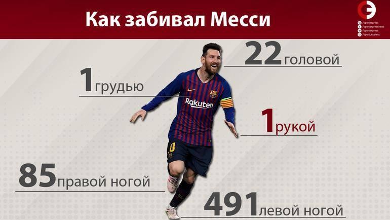 Сколько голов забил лионель месси в своей карьере – детальная статистика по сезонам