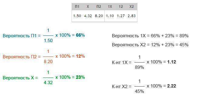 Все основные обозначения ставок в букмекерской конторе