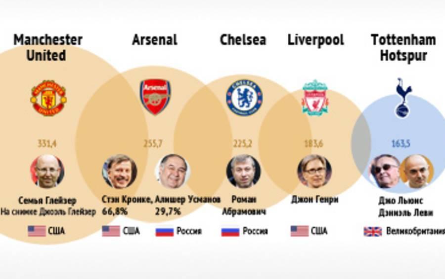 Самые старые футбольные клубы мира