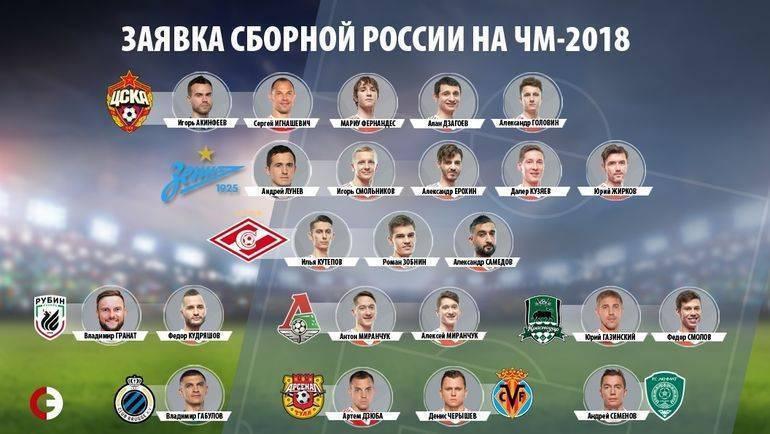Тактическая схема сборной россии по футболу при слуцком