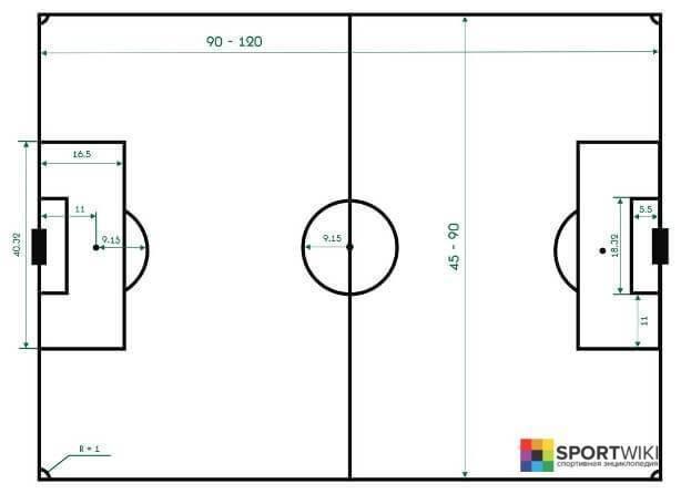 Футбольное поле: размеры и разметка