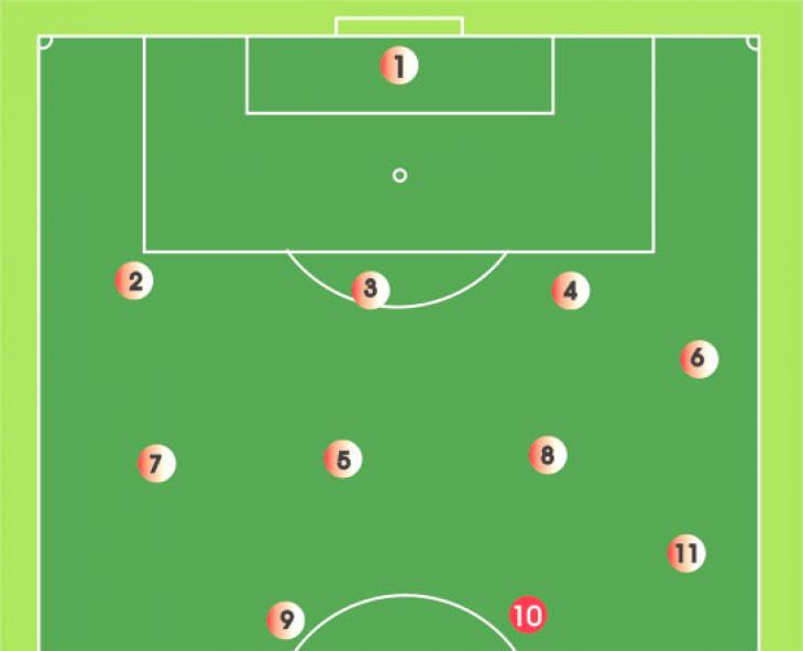 Схема 4-4-2 в футболе