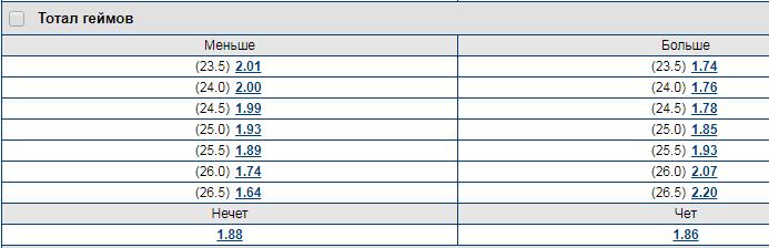 Типы ставок в букмекерских конторах