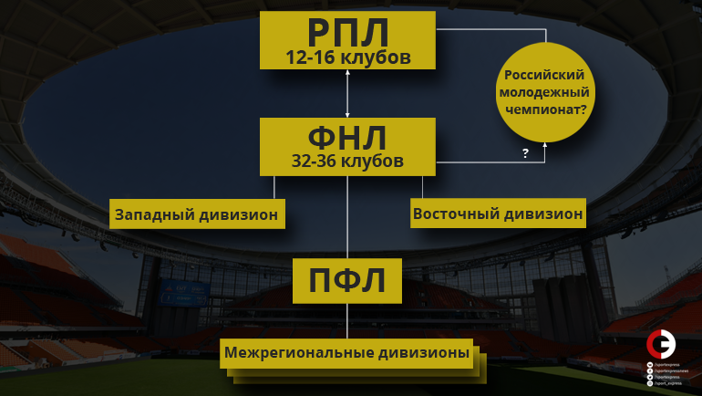 Богатейшие футбольные клубы мира, бюджеты клубов 2020