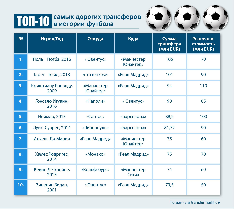 Топ-20 самых дорогих трансферов в истории футбола