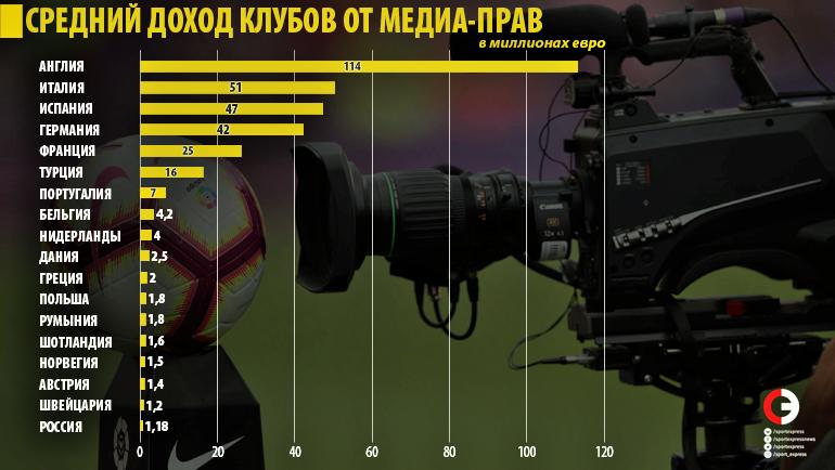 «зенит» и еще 19 самых доходных клубов европы