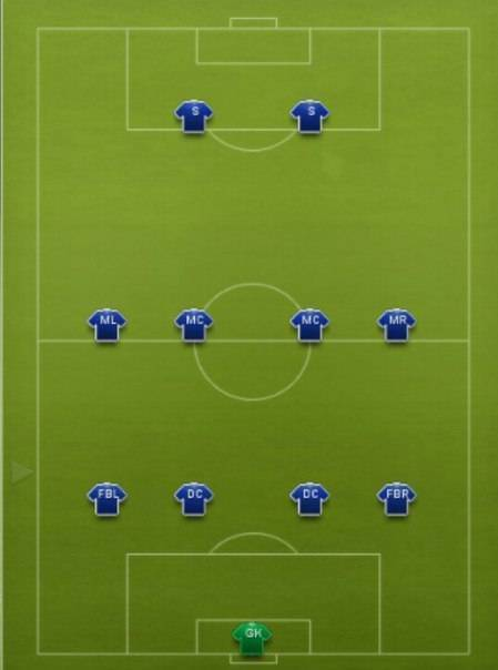 Наиболее популярные тактические схемы в футболе 8х8