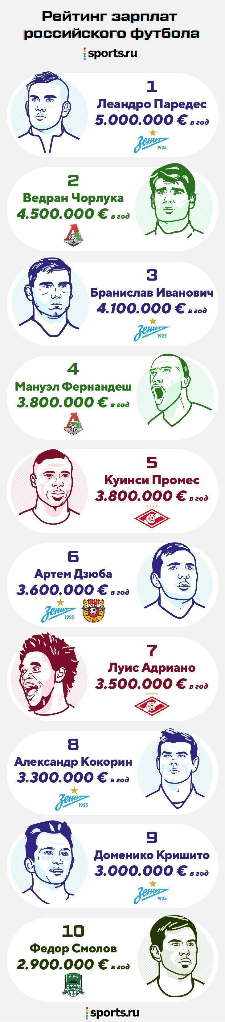 Топ 10 самых высокооплачиваемых футболистов в мире и россии — рейтинги