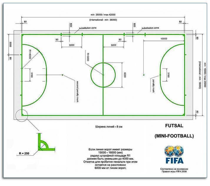 Длина и ширина футбольных ворот. стандартные размеры футбольных ворот.