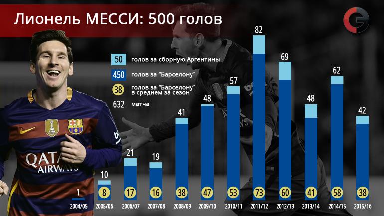 Сколько голов забил месси за всю карьеру: статистика по сезонам