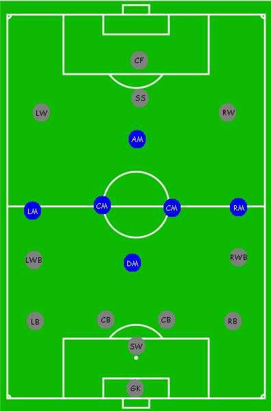 Открывания в футболе: как правильно открываться
