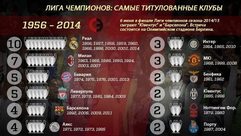 Самый титулованный футбольный клуб мира