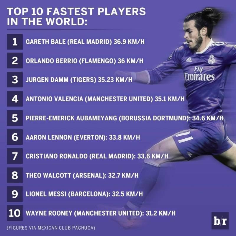 10 самых быстрых футболистов мира