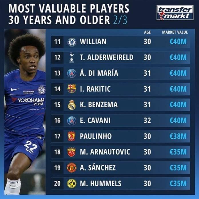 Топ самых высокооплачиваемых футболистов 2019 года