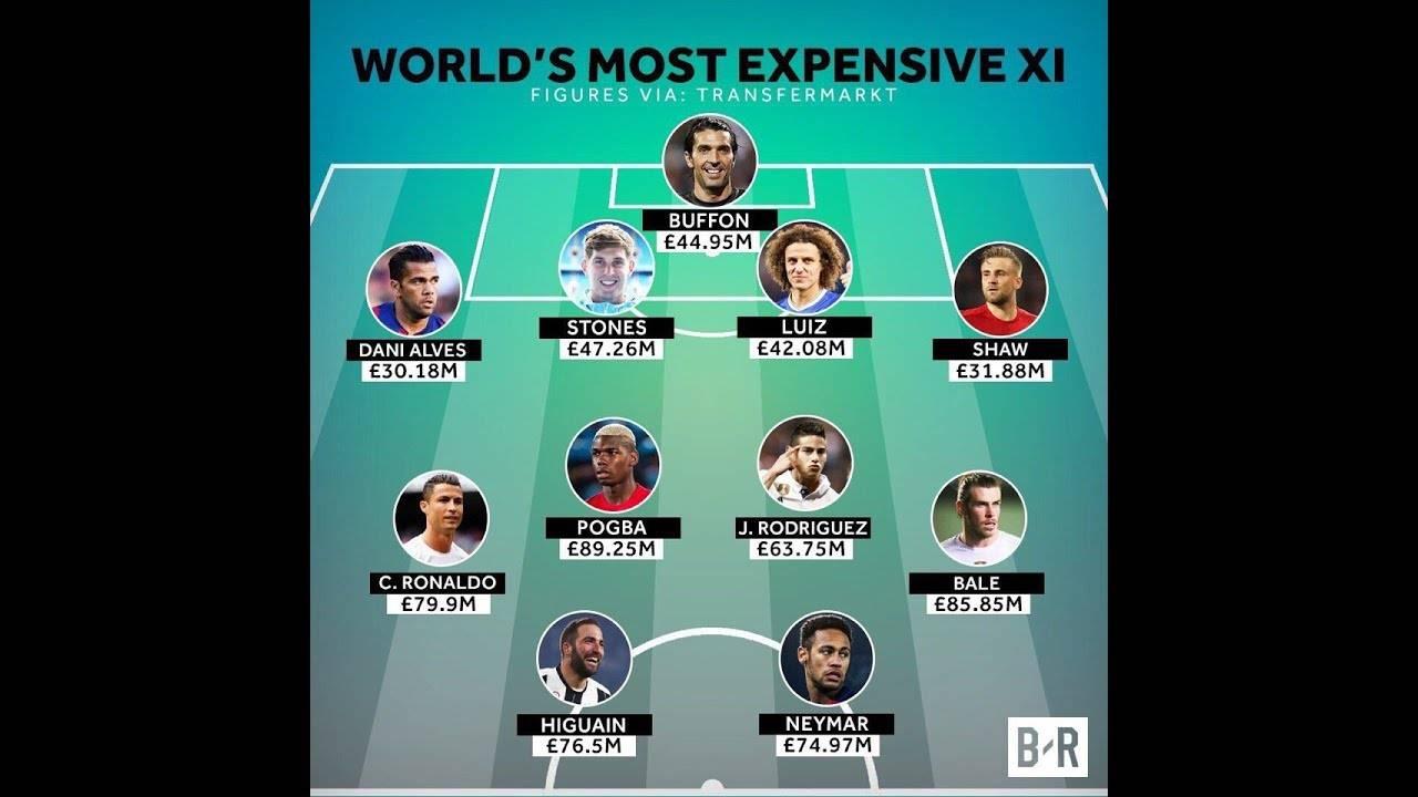 Месси и роналду не попали в топ-10 самых дорогих футболистов мира
