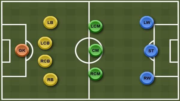 Тактики в футболе 7 на 7: плюсы и минусы тактических схем