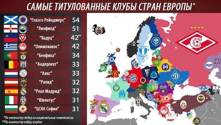 Все чемпионы россии (премьер-лиги) по футболу по годам