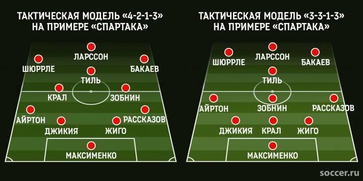 Узнайте ответ! сколько в современном футболе тактических схем?