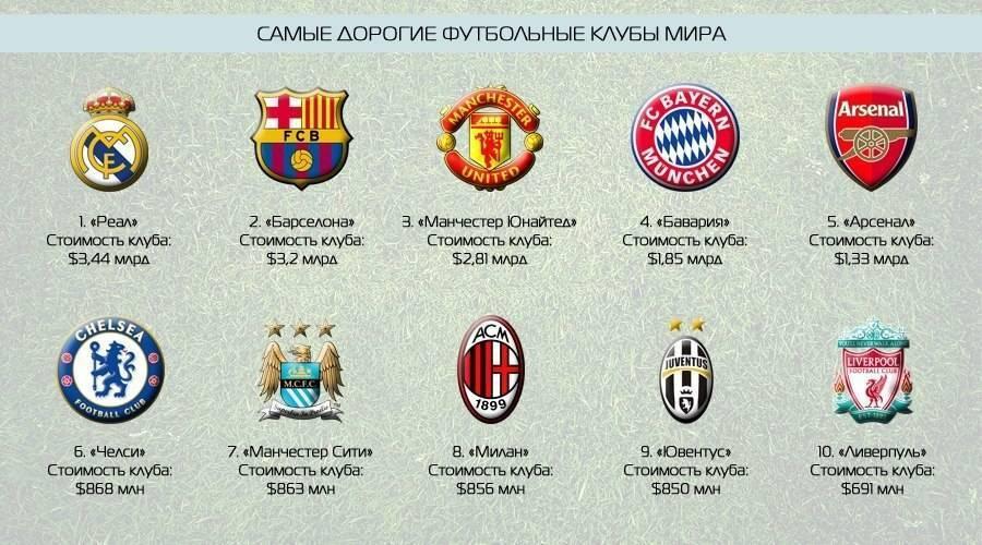 Топ-10 самых дорогих футбольных клубов в мире на 2019 год