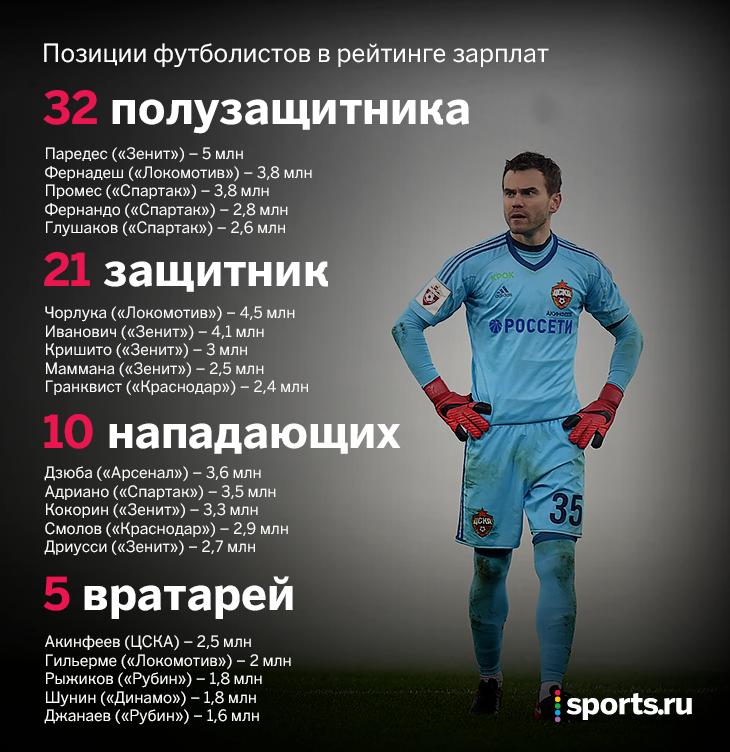 Зарплаты футболистов в россии в 2020 году: сколько получают в рублях