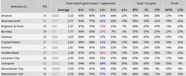 Стратегия ставок на тотал больше 1,5 в футболе