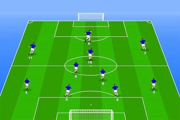 Позиции в футболе: вратарь, защитники, полузащитники, нападающие