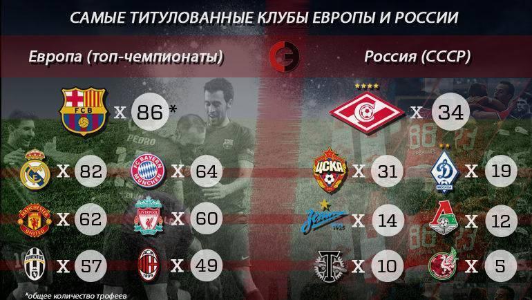 Головин непопал всимволическую сборную сезона-2019/20 вофранции поверсии france football