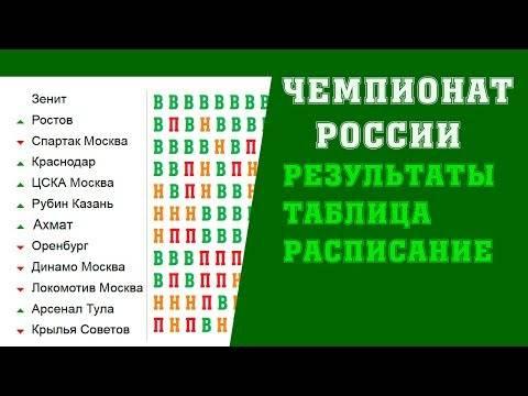 Прозвища футбольных клубов россии. прозвища клубов российской футбольной премьер-лиги (рфпл) и фнл