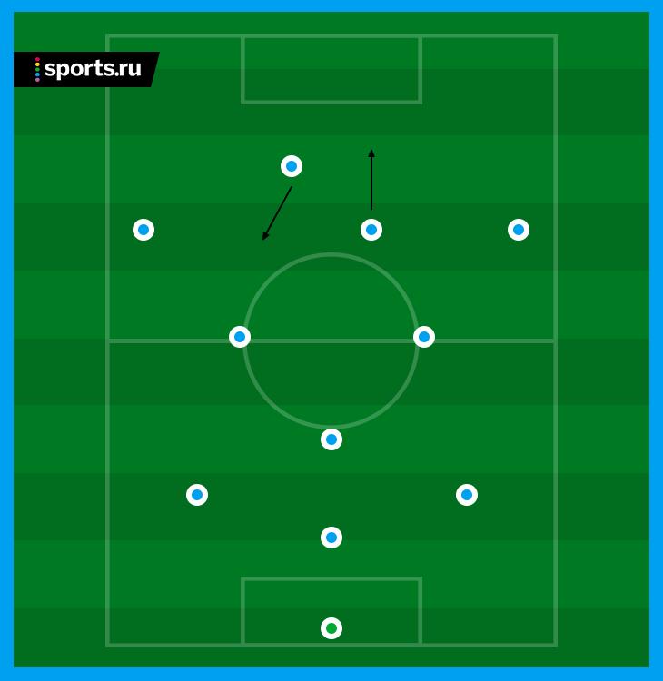 Расстановки в футболе: обзор основных тактических схем