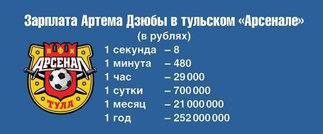 Футболисты и деньги: сколько зарабатывают в россии и в мире
