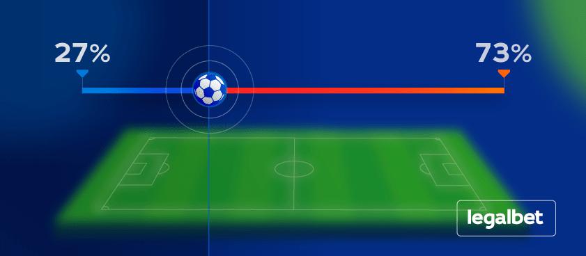 Дополнительное время в футболе (экстра тайм/овертайм). сколько длится?
