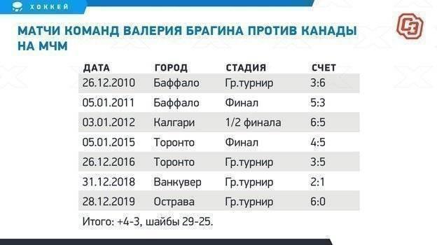 Список обидных и позорных поражений сборной россии по футболу