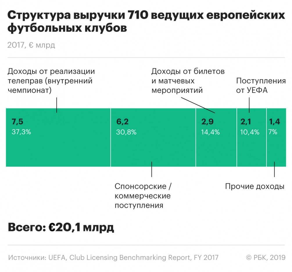 От аршавина до виллиана. самые дорогие продажи российских клубов в европу