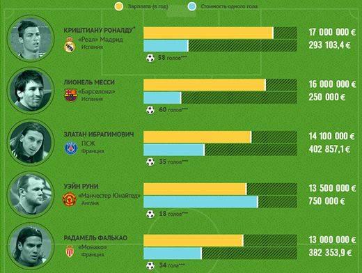 5 малоизвестных чемпионатов для ставок на тотал больше