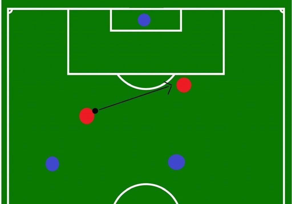 Что такое офсайд в футболе?