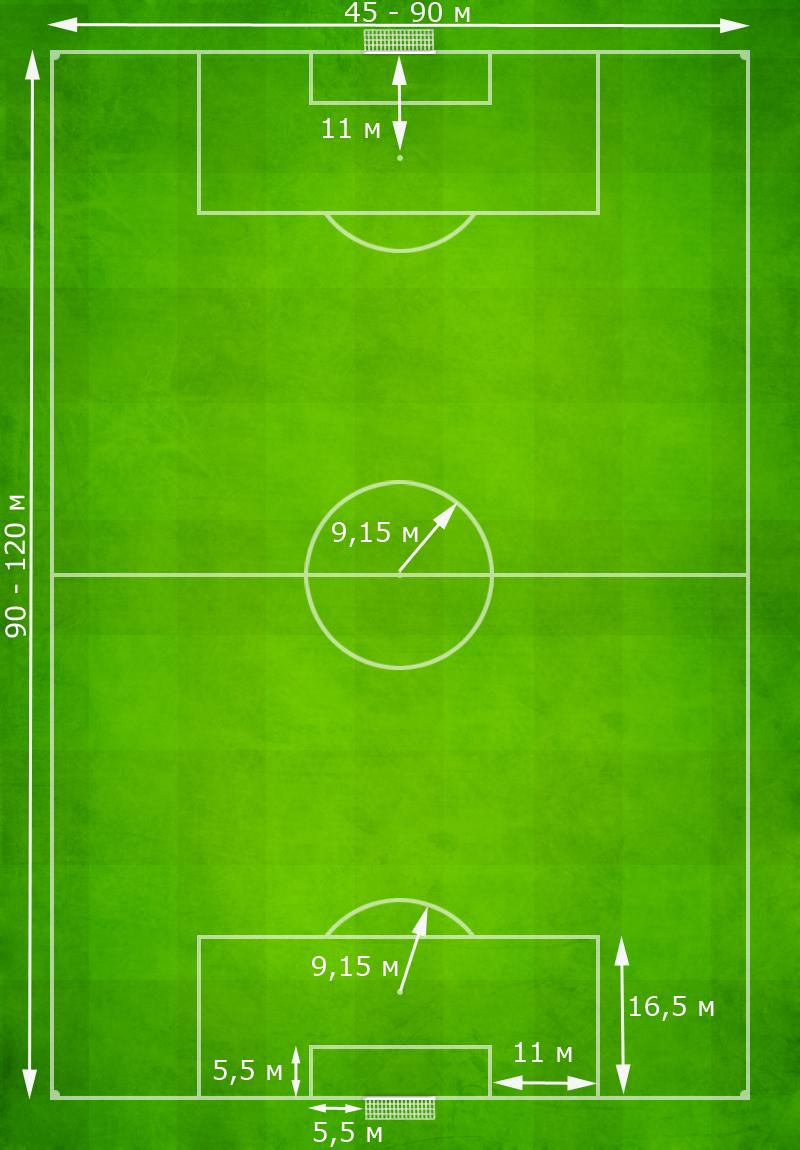 Каким должно быть футбольное поле