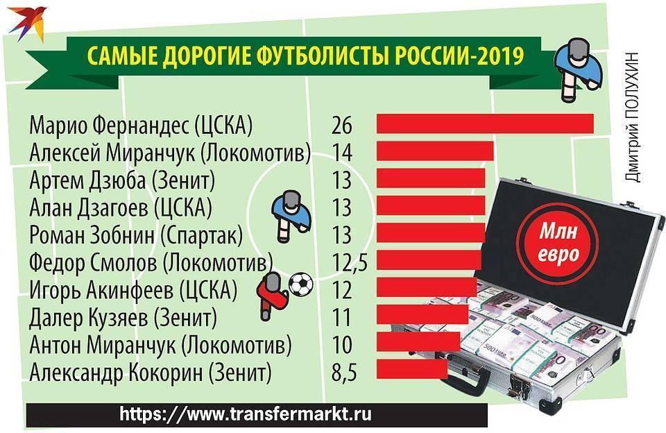 """Трансферный топ. самые дорогие сделки по продаже футболистов в истории """"зенита"""""""