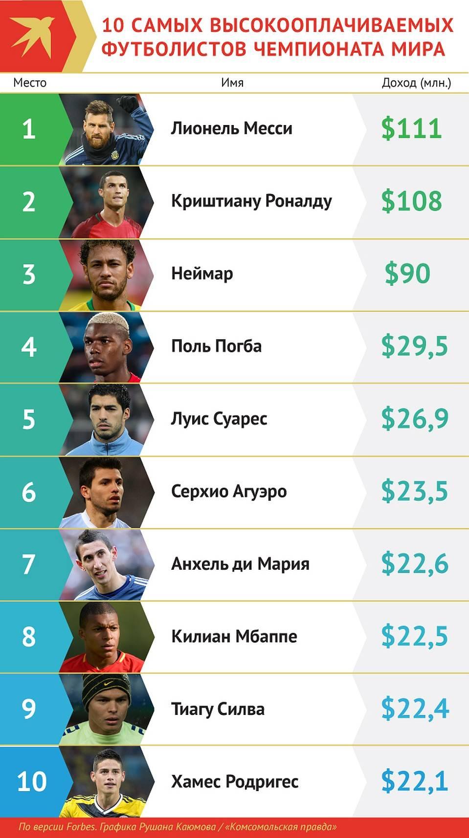 Самые богатые футболисты мира (2020)