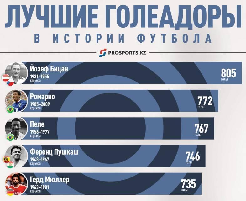 Топ-10 лучших бомбардиров в истории ла лиги