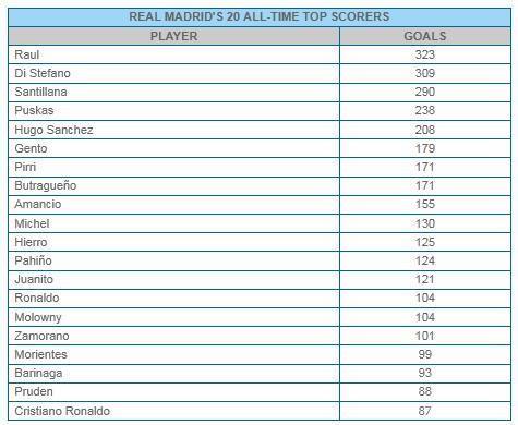 Лучшие бомбардиры лиги чемпионов за всю историю: статистика самых успешных нападающих турнира