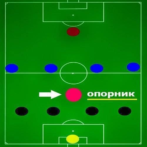 Оценка составов футбольных команд в беттинге