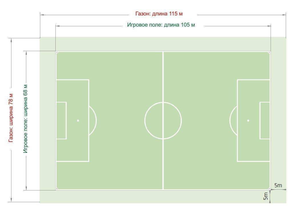 Стандартные положения в футболе